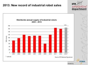 Annual robot shipments up to 2013