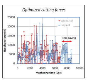 Optimized_cutting_forces